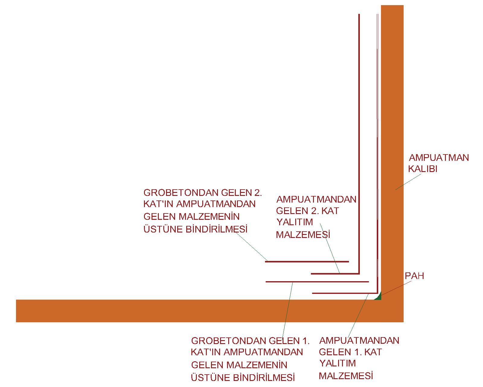 ampuatman-kalibi-veya-kademeli-temellerde-membran-uygulama-mantigi