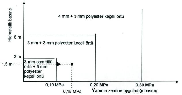 basincli-suya-karsi-yapilacak-yalitimda-kullanilacak-membran-malzeme-secimi