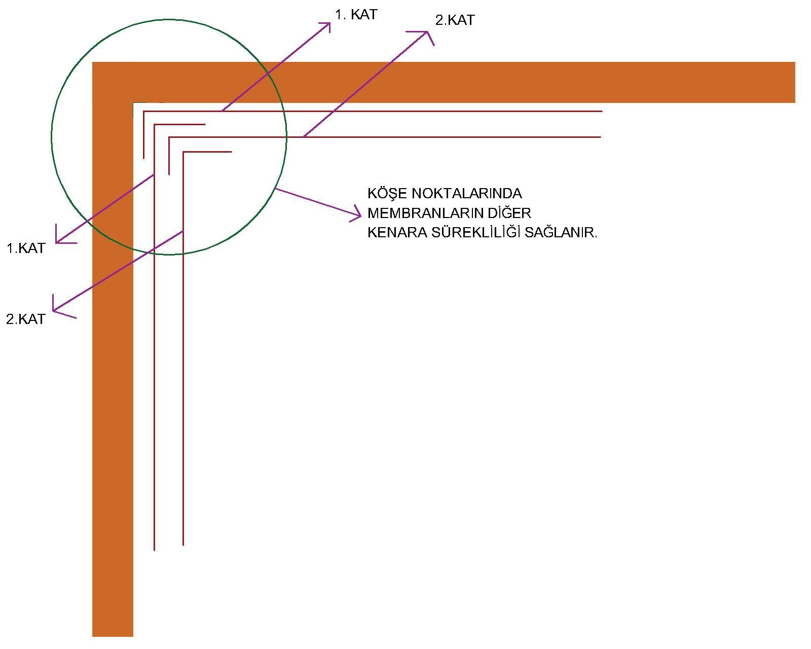 koselerde-membran-surekliligi
