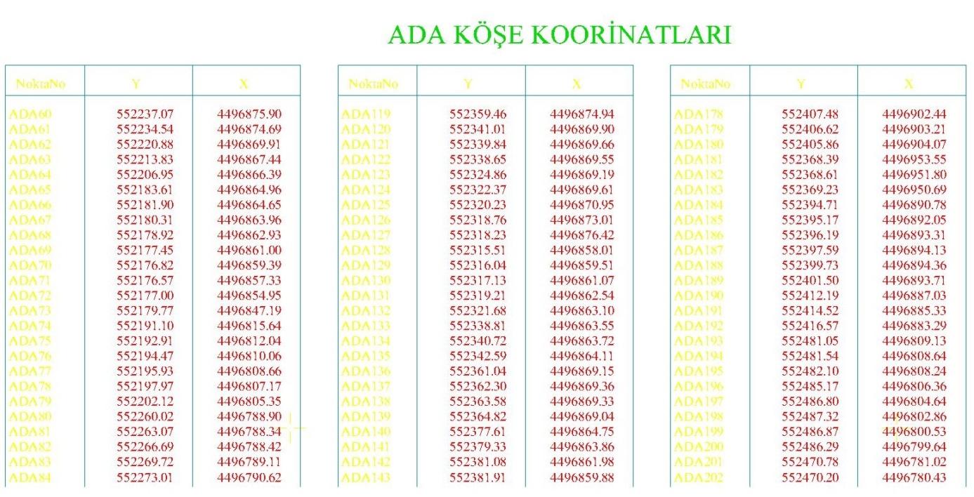 plankote-ada-kose-noktalari-koordinatlar-liste