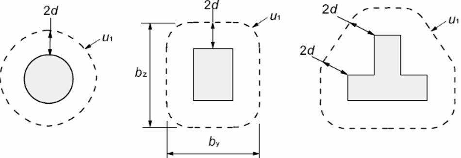 Zımbalama çevresinin yüklü bölgeden yani kolon çevresinden minimum 2d mesafede olarak belirlenmesi