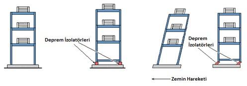 deprem izolatörlü yapının deprem esnasındaki davranış farkı