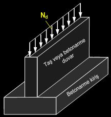 duvar altı temel çeşitleri
