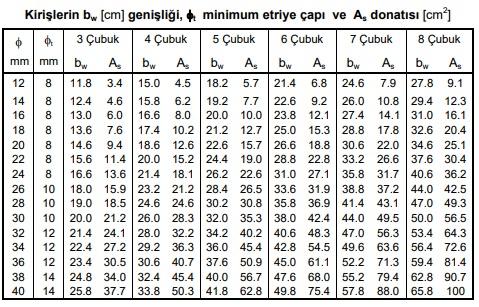 Kirişlerin bw (cm) genişliği, minimum etriye çapı ve As donatısı (cm2)